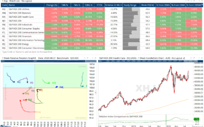 UPDATED: ASX and S&P500 Sector workbooks