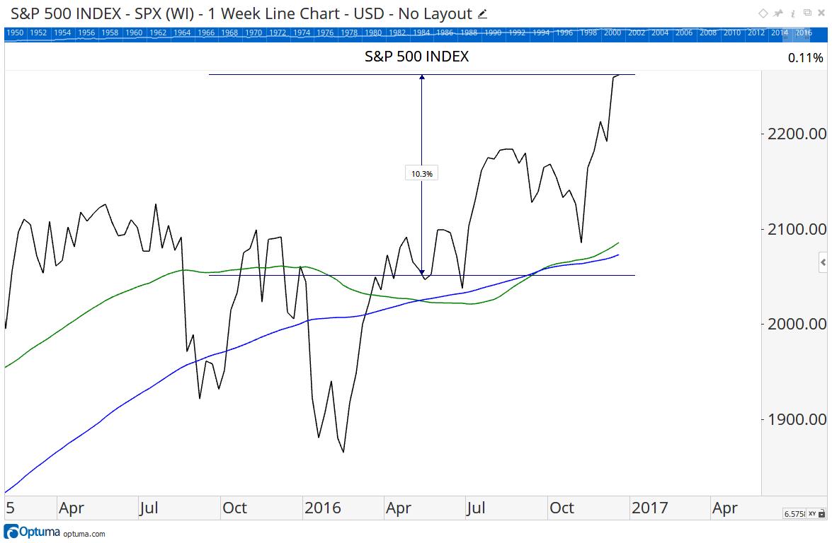 Figure 1 - S&P 500 Index & Death Cross