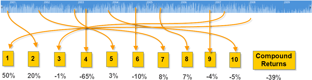 FIGURE 1. Monte Carlo test example of reinvesting 10 randomly selected trades.