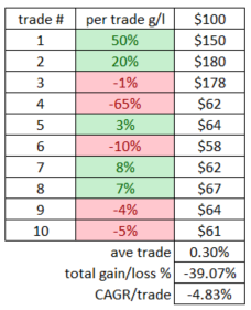 FIGURE 2. Results of 10 trades reinvested at each step.