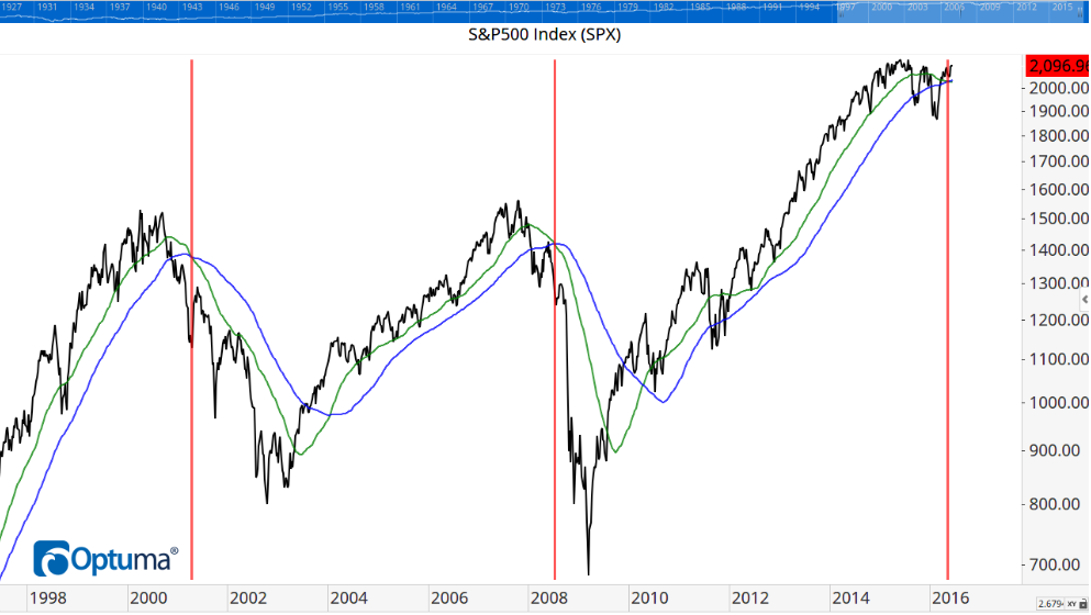 Figure 2 - S&P 500 Index & Death Cross