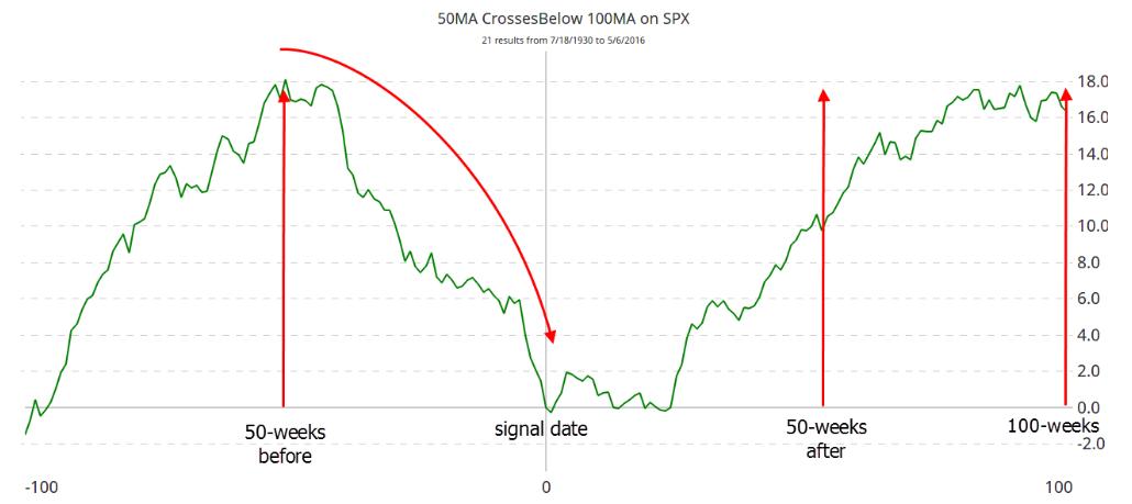 Figure 4 - Average Death Cross Returns S&P 500 1930 - 2016