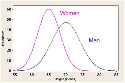 Height Distribution