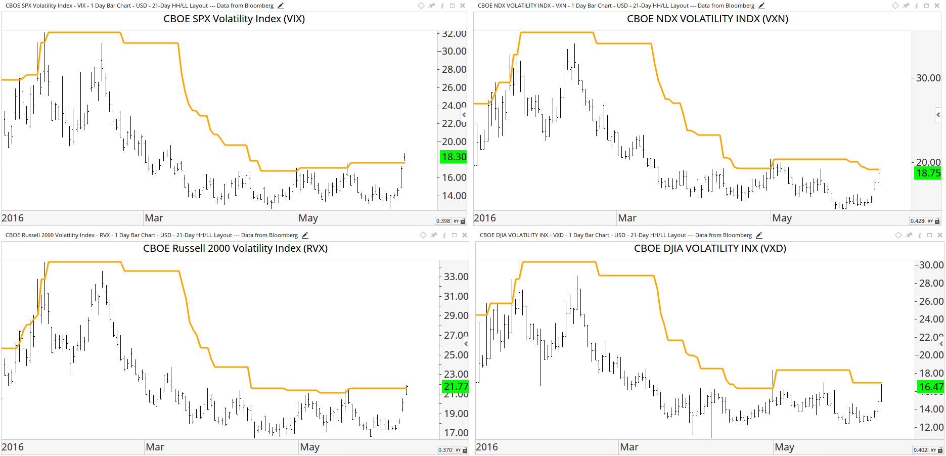 Clockwise from top-left, the Volatility Indexes $VIX (S&P500), $VXN (NASDAQ 100), $RVX (Russell 2000), and $VXD (Dow)